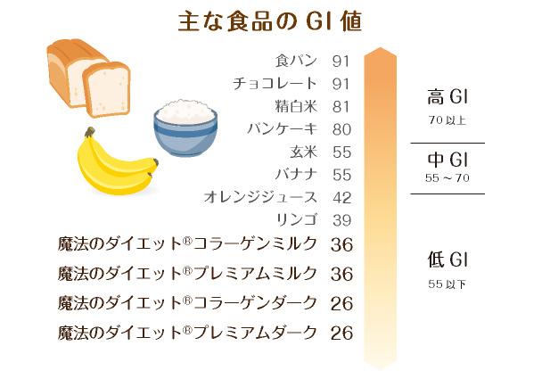 主な食品のGI値